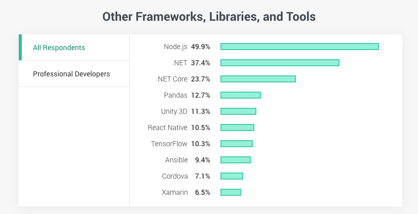 Other Frameworks, Libraries, and Tools
