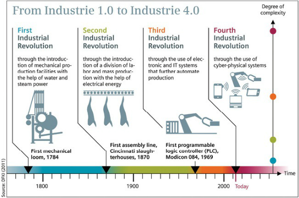 The Fourth Industrial Revolution and no historical precedent