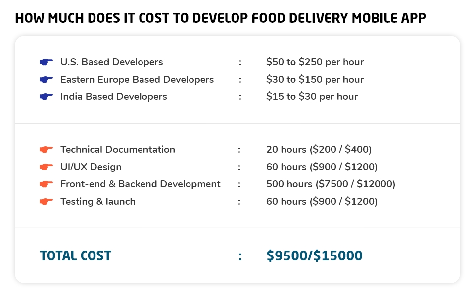 cost of on-demand food delivery app development.png