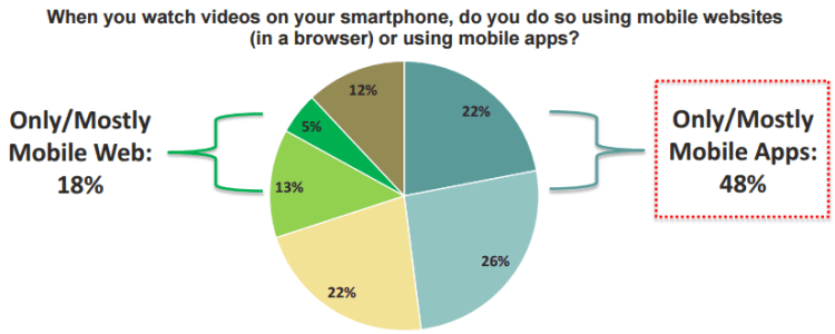 iab-2015-research-mobile-video-consumption-via-apps-750x300