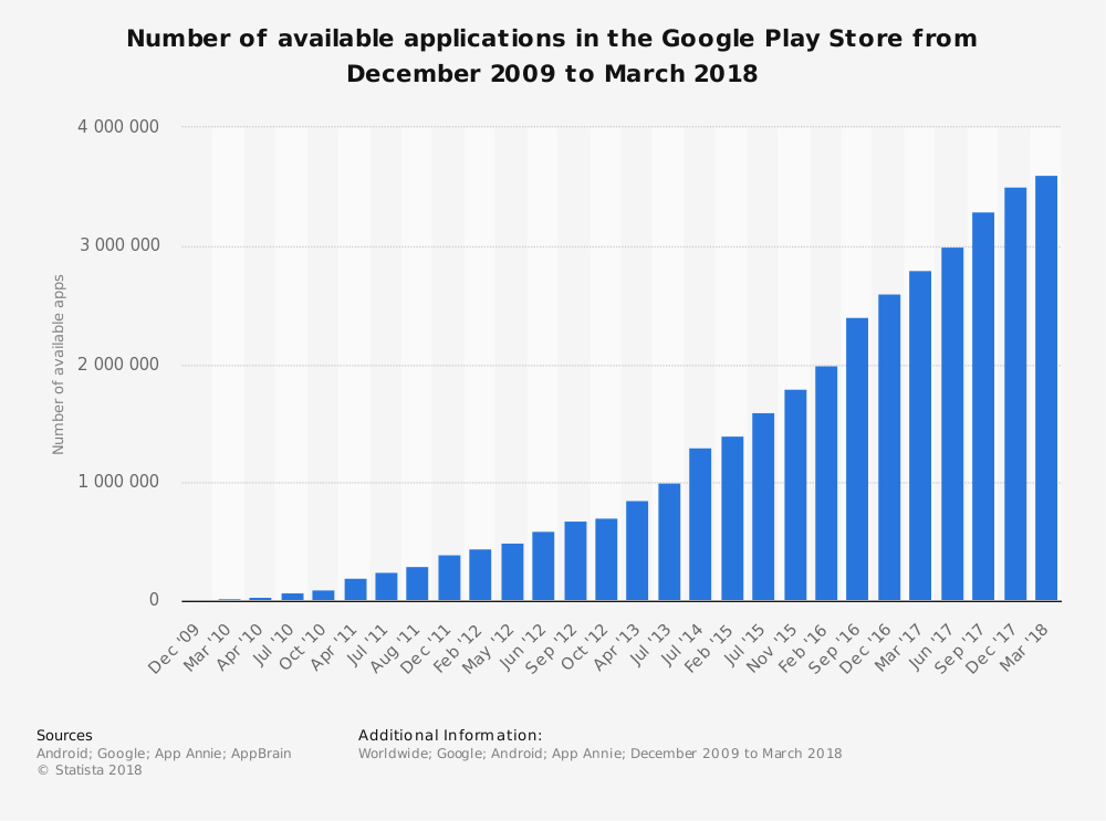 statistic_id266210_google-play_-number-of-available-apps-2009-2018