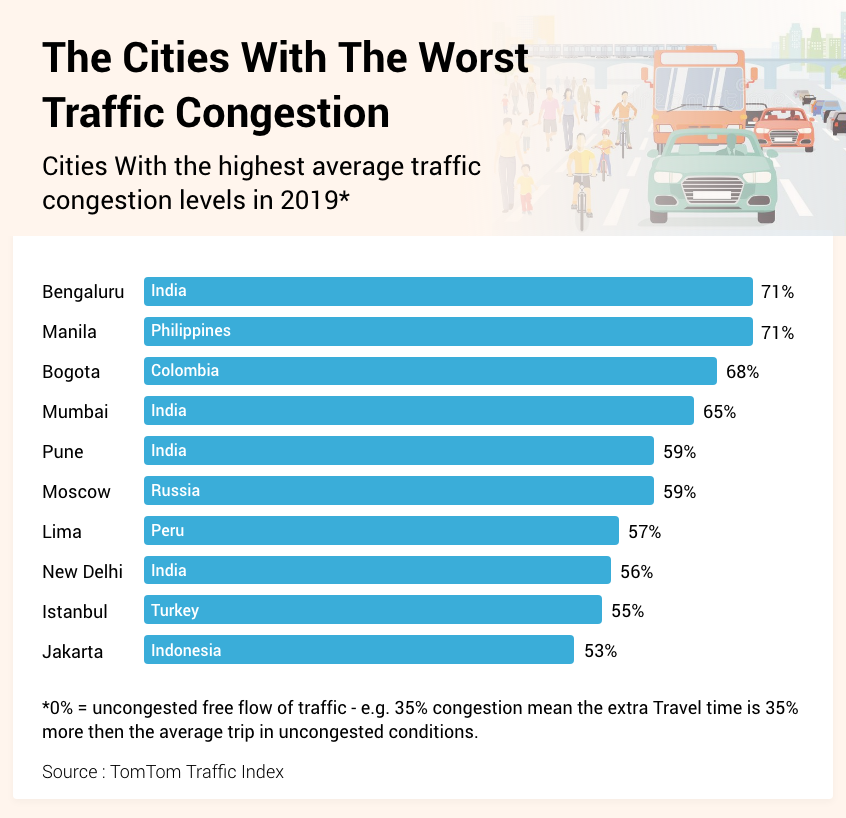 the-traffic-issues-congestion