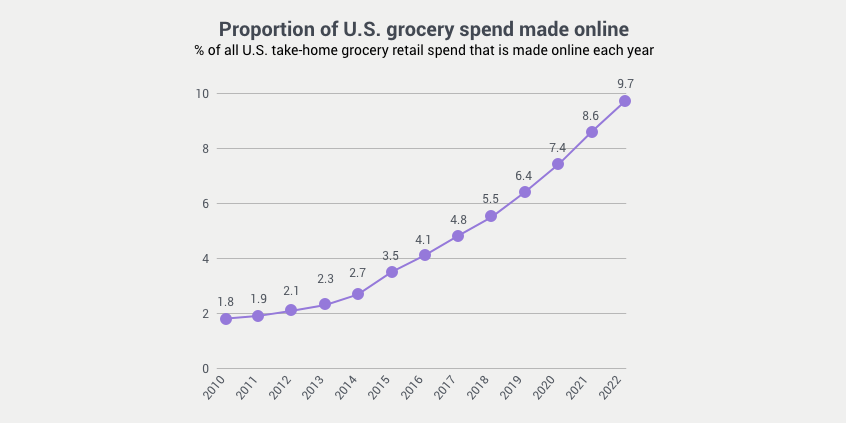 us-grocery-spend-made-online