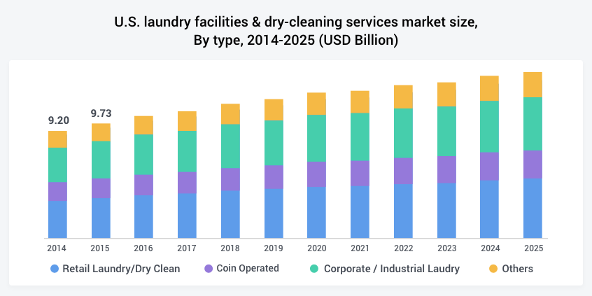 us laundry-dry-cleaning-services