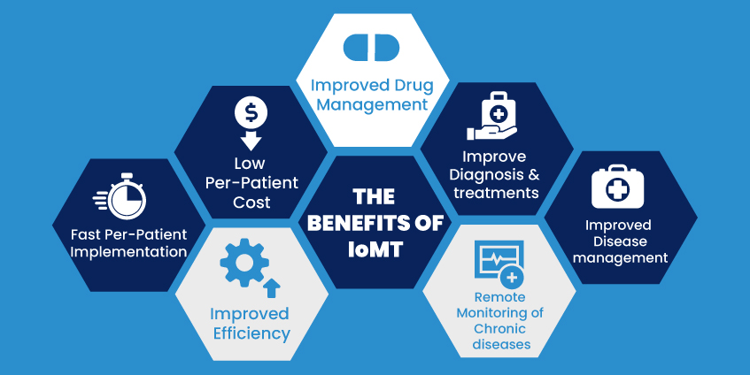 IoMT for Healthcare Industry