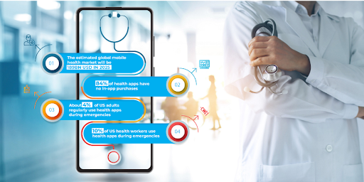 Interesting Stats on Healthcare Apps