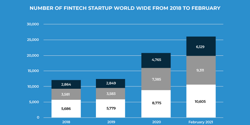 Number of Fintech Startup